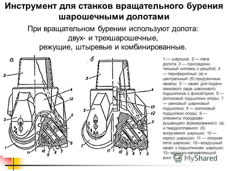 Инструмент для станков вращательного бурения шарошечными долотами При вращательном бурении используют долота: двух- и трехшарошечные, режущие, штыревые и комбинированные. 1 шарошка; 2 лапа долота; 3 присоедини- тельный ниппель с резьбой; 4 периферийн
