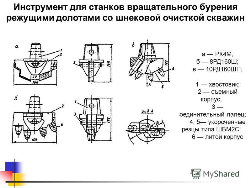 Инструмент для станков вращательного бурения режущими долотами со шнековой очисткой скважин а РК4М; б 8РД160Ш; в 10РД160ШП; 1 хвостовик; 2 съемный корпус; 3 соединительный палец; 4, 5 укороченные резцы типа ШБМ2С; 6 литой корпус