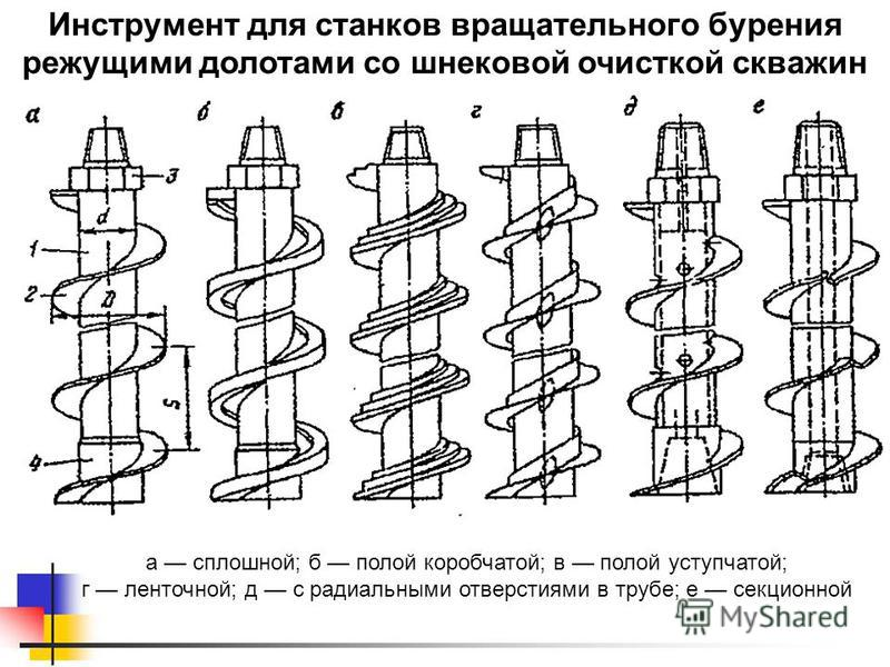 Инструмент для станков вращательного бурения режущими долотами со шнековой очисткой скважин а сплошной; б полой коробчатой; в полой уступчатой; г ленточной; д с радиальными отверстиями в трубе; е секционной
