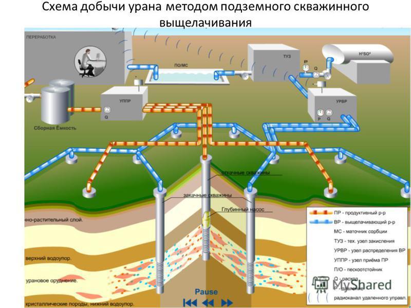 Схема добычи урана методом подземного скважинного выщелачивания