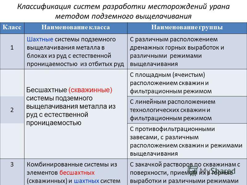 Классификация систем разработки месторождений урана методом подземного выщелачивания Класс Наименование класса Наименование группы 1 Шахтные системы подземного выщелачивания металла в блоках из руд с естественной проницаемостью из отбитых руд С разли