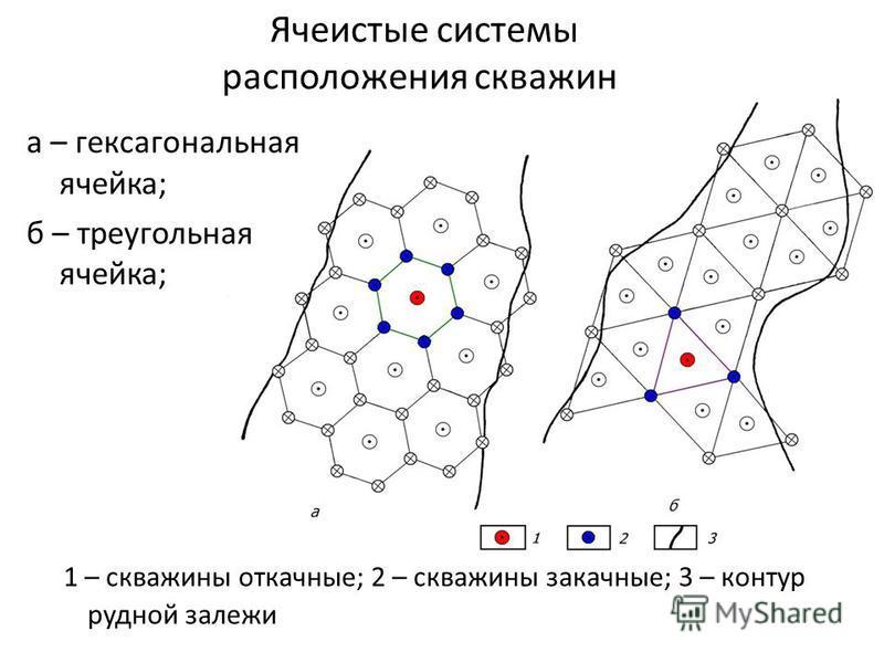1 – скважины откачные; 2 – скважины закачные; 3 – контур рудной залежи Ячеистые системы расположения скважин а – гексагональная ячейка; б – треугольная ячейка;