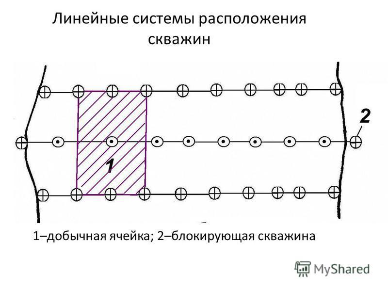 Линейные системы расположения скважин 1–добычная ячейка; 2–блокирующая скважина
