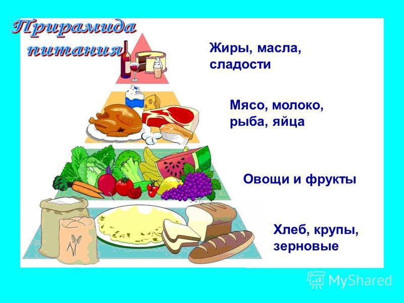 Хлеб, крупы, зерновые Овощи и фрукты Мясо, молоко, рыба, яйца Жиры, масла, сладости