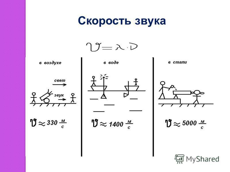 звук Если звук – это волна, то для определения скорости звука, помимо формулы, можно воспользоваться известными формулами: