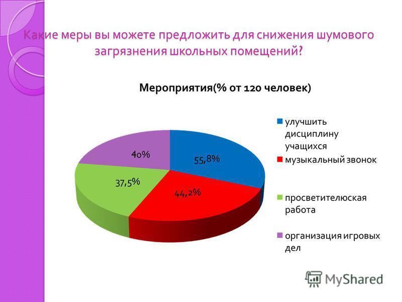 Места повышенного шума в школе (% от 120 человек )