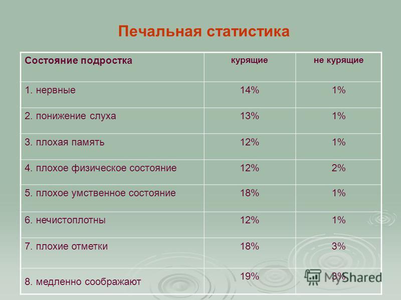 Печальная статистика Состояние подростка курящие некурящие 1. нервные 14%1% 2. понижение слуха 13%1% 3. плохая память 12%1% 4. плохое физическое состояние 12%2% 5. плохое умственное состояние 18%1% 6. нечистоплотны 12%1% 7. плохие отметки 18%3% 8. ме