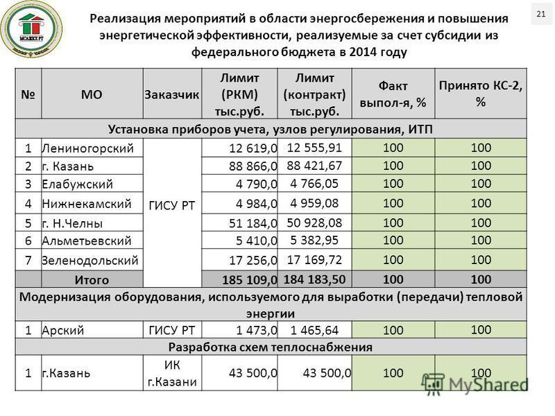 Реализация мероприятий в области энергосбережения и повышения энергетической эффективности, реализуемые за счет субсидии из федерального бюджета в 2014 году 21 МОЗаказчик Лимит (РКМ) тыс.руб. Лимит (контракт) тыс.руб. Факт выпол-я, % Принято КС-2, %