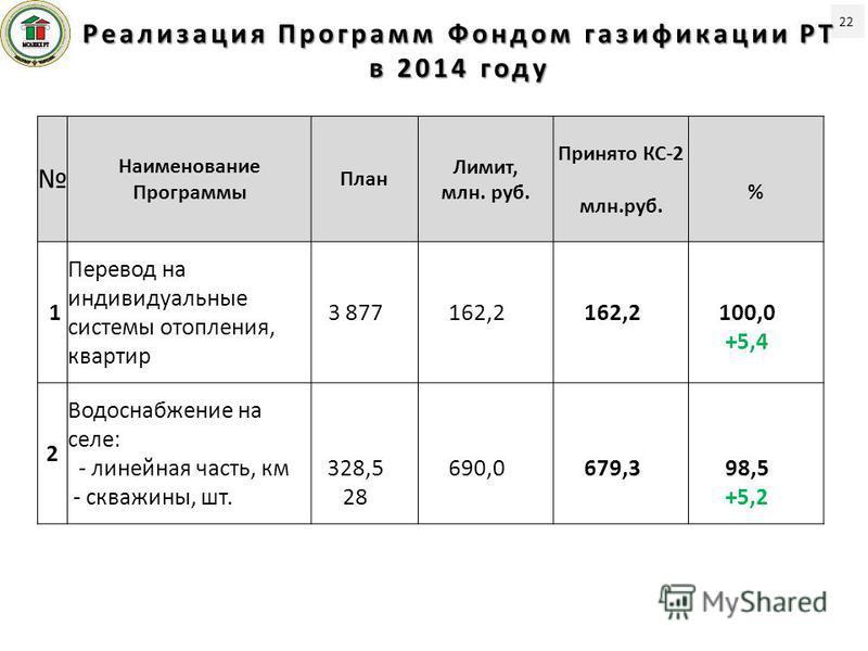 22 Реализация Программ Фондом газификации РТ в 2014 году Наименование Программы План Лимит, млн. руб. Принято КС-2 млн.руб. % 1 Перевод на индивидуальные системы отопления, квартир 3 877162,2 100,0 +5,4 2 Водоснабжение на селе: - линейная часть, км -