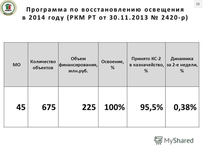 МО Количество объектов Объем финансирования, млн.руб. Освоение, % Принято КС-2 в казначейство, % Динамика за 2-е недели, % 45 675225100%95,5%0,38% Программа по восстановленею освещения в 2014 году (РКМ РТ от 30.11.2013 2420-р) 23