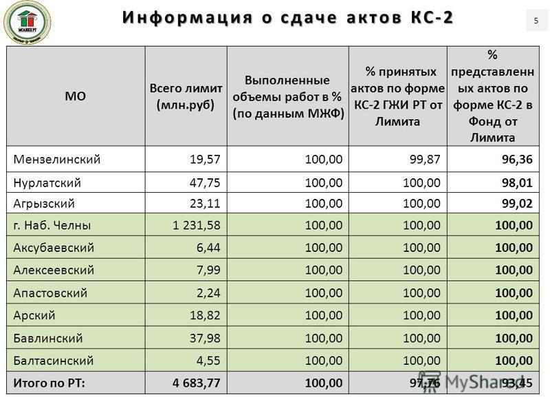 МО Всего лимит (млн.руб) Выполненные объемы работ в % (по данным МЖФ) % принятых актов по форме КС-2 ГЖИ РТ от Лимита % представленных актов по форме КС-2 в Фонд от Лимита Мензелинский 19,57100,0099,8796,36 Нурлатский 47,75100,00 98,01 Агрызский 23,1