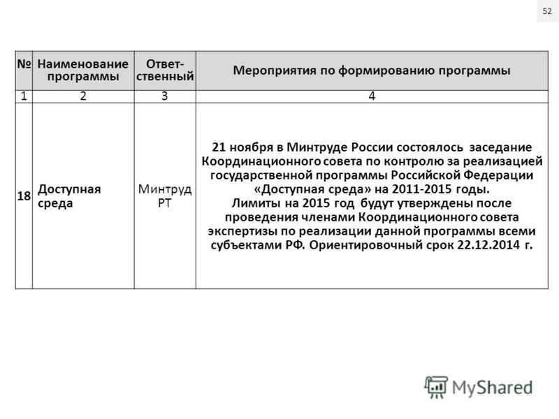 Наименование программы Ответ- ственный Мероприятия по формированею программы 1234 18 Доступная среда Минтруд РТ 21 ноября в Минтруде России состоялось заседание Координационного совета по контролю за реализацией государственной программы Российской Ф