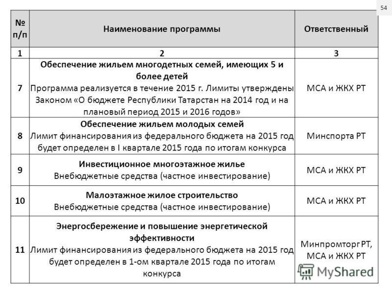 п/п Наименование программы Ответственный 123 7 Обеспечение жильем многодетных семей, имеющих 5 и более детей Программа реализуется в течение 2015 г. Лимиты утверждены Законом «О бюджете Республики Татарстан на 2014 год и на плановый период 2015 и 201