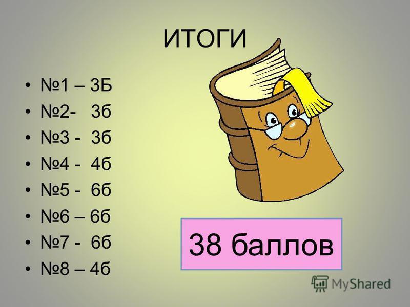 ИТОГИ 1 – 3Б 2- 3 б 3 - 3 б 4 - 4 б 5 - 6 б 6 – 6 б 7 - 6 б 8 – 4 б 38 баллов