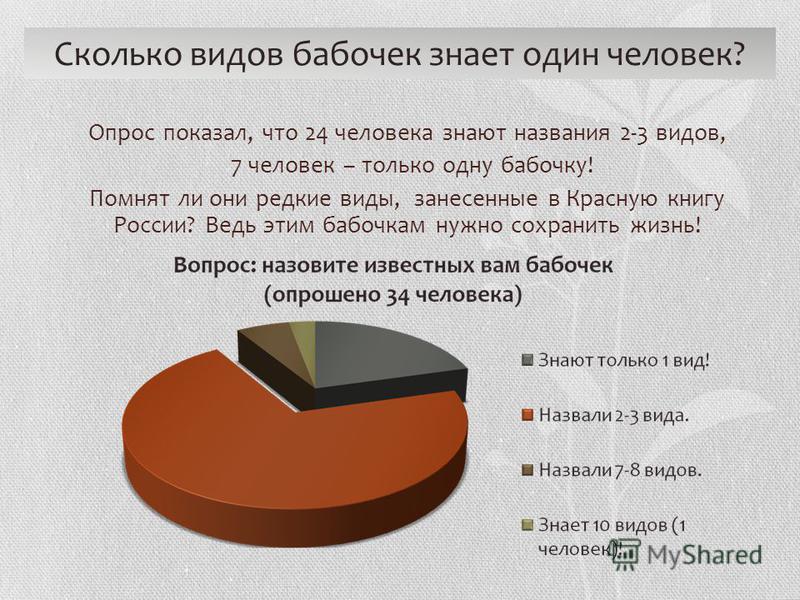 Опрос показал, что 24 человека знают названия 2-3 видов, 7 человек – только одну бабочку! Помнят ли они редкие виды, занесенные в Красную книгу России? Ведь этим бабочкам нужно сохранить жизнь! Сколько видов бабочек знает один человек?