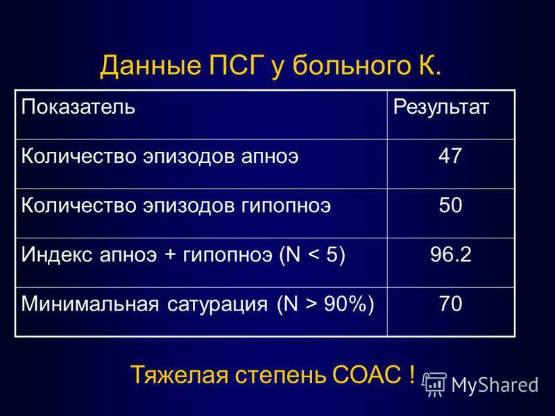 Данные ПСГ у больного К. Показатель Результат Количество эпизодов апноэ 47 Количество эпизодов гипопноэ 50 Индекс апноэ + гипопноэ (N < 5)96.2 Минимальная сатурация (N > 90%)70 Тяжелая степень СОАС !