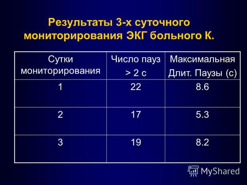 Результаты 3-х суточного мониторирования ЭКГ больного К. Сутки мониторирования Число пауз > 2 c Максимальная Длит. Паузы (с) 1228.6 2175.3 3198.2