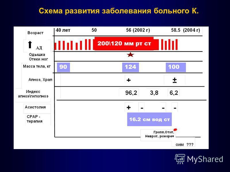 Схема развития заболевания больного К. 200\120 мм рт ст 90124100 16.2 см вод ст