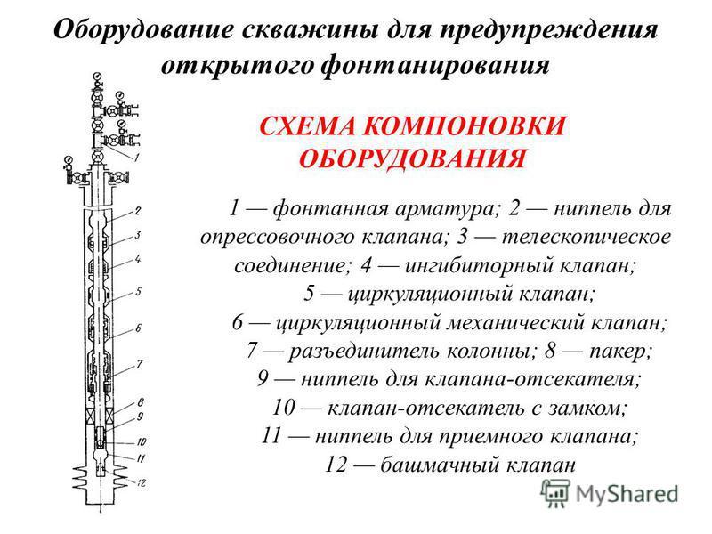 Оборудование скважины для предупреждения открытого фонтанирования СХЕМА КОМПОНОВКИ ОБОРУДОВАНИЯ 1 фонтанная арматура; 2 ниппель для опрессовочного клапана; 3 телескопическое соединение; 4 ингибиторный клапан; 5 циркуляционный клапан; 6 циркуляционный