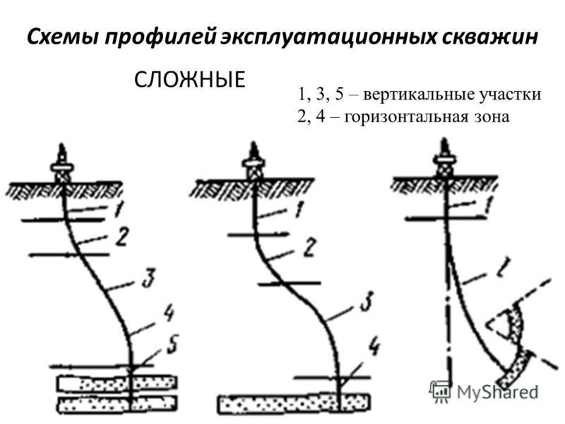 Схемы профилей эксплуатационных скважин СЛОЖНЫЕ 1, 3, 5 – вертикальные участки 2, 4 – горизонтальная зона
