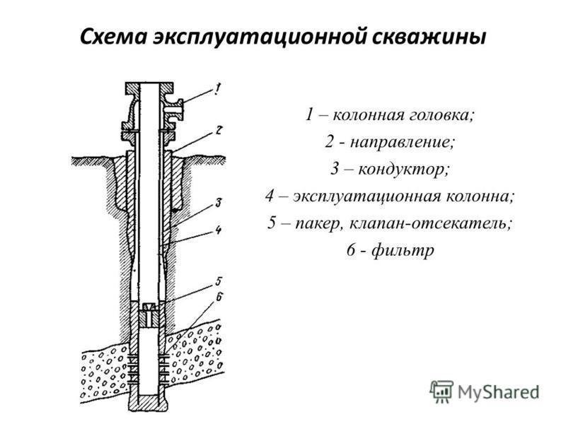 Схема эксплуатационной скважины 1 – колонная головка; 2 - направление; 3 – кондуктор; 4 – эксплуатационная колонна; 5 – пакер, клапан-отсекатель; 6 - фильтр