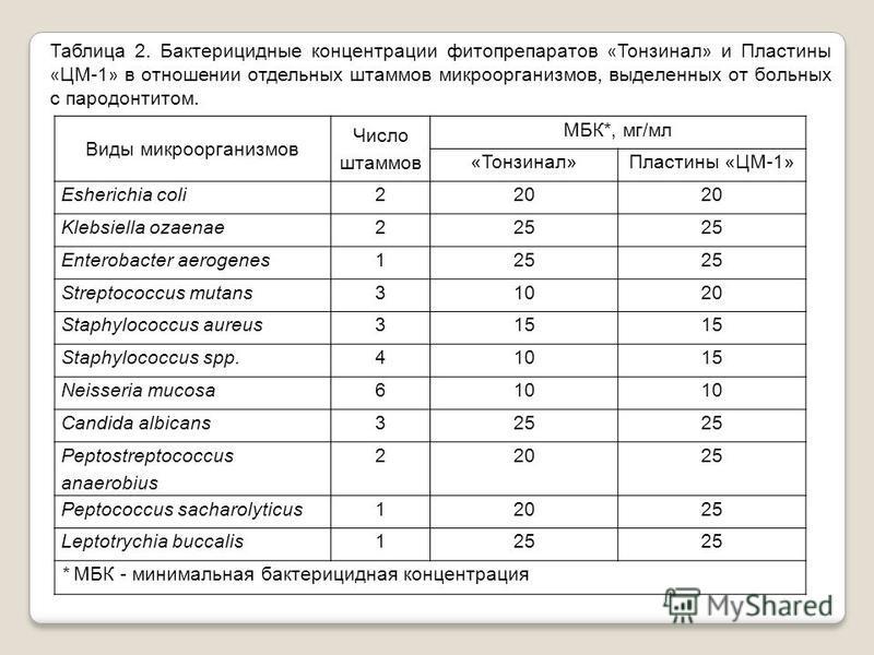 Виды микроорганизмов Число штаммов МБК*, мг/мл «Тонзинал»Пластины «ЦМ-1» Esherichia coli220 Klebsiella ozaenae225 Enterobacter aerogenes125 Streptococcus mutans31020 Staphylococcus aureus315 Staphylococcus spp.41015 Neisseria mucosa610 Candida albica