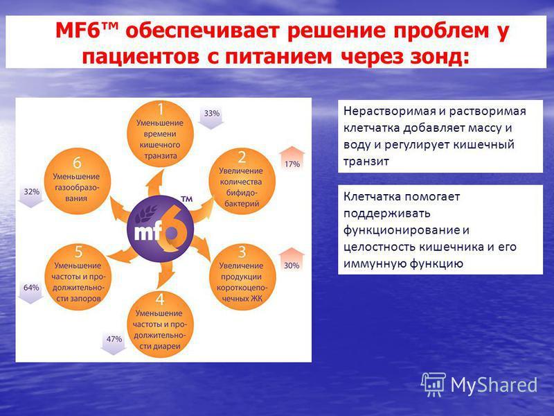 MF6 обеспечивает решение проблем у пациентов с питанием через зонд: Нерастворимая и растворимая клетчатка добавляет массу и воду и регулирует кишечный транзит Клетчатка помогает поддерживать функционирование и целостность кишечника и его иммунную фун