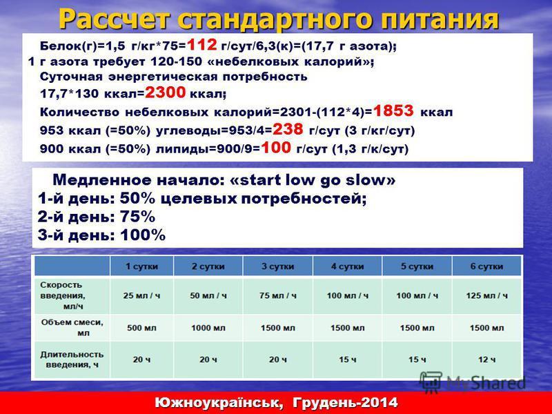Рассчет стандартного питания Белок(г)=1,5 г/кг*75= 112 г/сут/6,3(к)=(17,7 г азота); 1 г азота требует 120-150 «небелковых калорий»; Суточная энергетическая потребность 17,7*130 ккал= 2300 ккал; Количество небелковых калорий=2301-(112*4)= 1853 ккал 95
