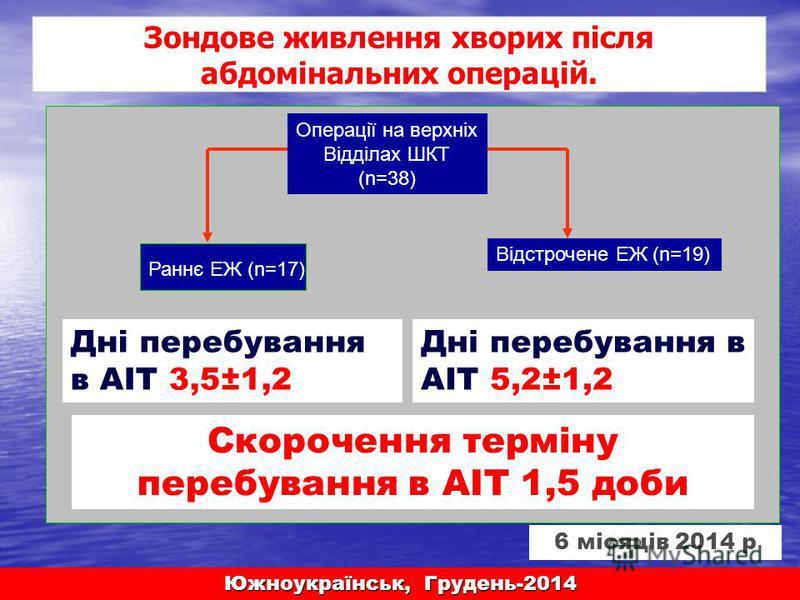 Раннє ЕЖ (n=17) Відстрочене ЕЖ (n=19) Операції на верхніх Відділах ШКТ (n=38) Дні перебування в АІТ 5,2±1,2 Дні перебування в АІТ 3,5±1,2 Южноукраїнськ, Грудень-2014 Зондове живлення хворих після абдомінальних операцій. Скорочення терміну перебування