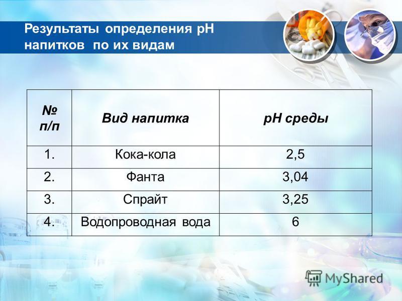 Результаты определения рН напитков по их видам п/п Вид напиткарН среды 1.Кока-кола 2,5 2.Фанта 3,04 3.Спрайт 3,25 4. Водопроводная вода 6