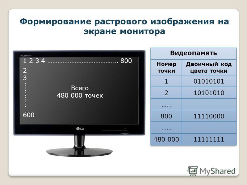 Формирование растрового изображения на экране монитора 1 2 3 4 ………………………………….. 800 2 3 600 ….………. Всего 480 000 точек