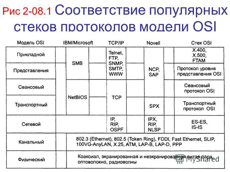 Рис 2-08.1 Соответствие популярных стеков протоколов модели OSI