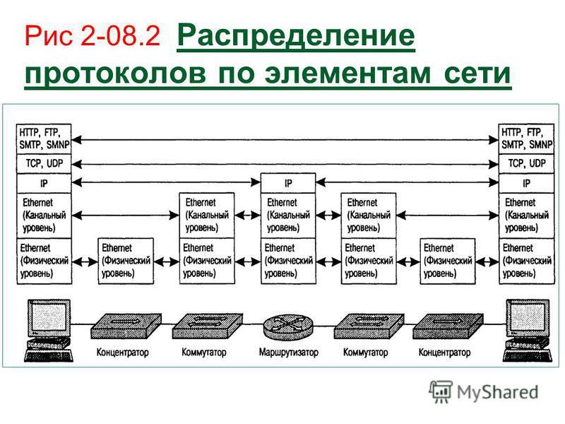Рис 2-08.2 Распределение протоколов по элементам сети