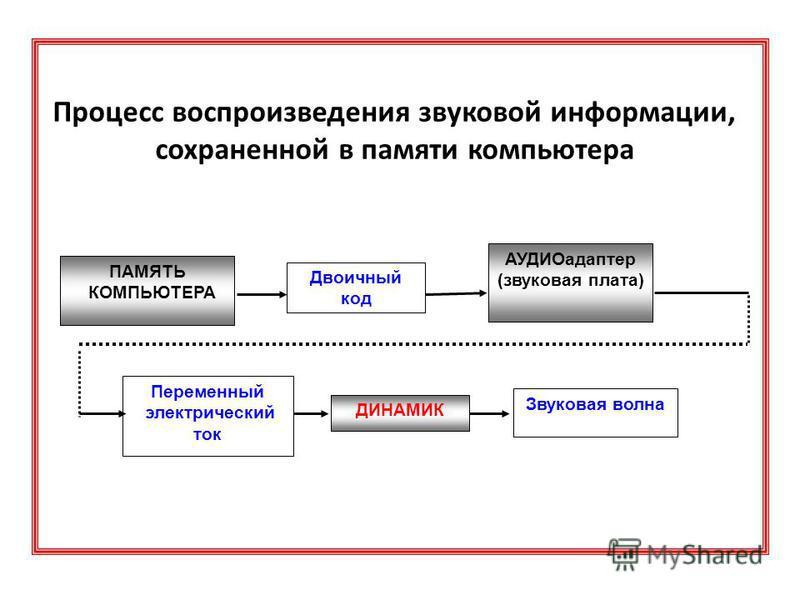 Схема 1: Процесс преобразования звуковых волн в двоичный код в памяти компьютера: Звуковая волна МИКРОФОН Переменный электрический ток АУДИОадаптер (звуковая плата) Двоичный код ПАМЯТЬ КОМПЬЮТЕРА