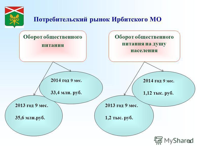 4 Потребительский рынок Ирбитского МО Оборот общественного питания на душу населения Оборот общественного питания 2013 год 9 мес. 35,6 млн.руб. 2014 год 9 мес. 33,4 млн. руб. 2013 год 9 мес. 1,2 тыс. руб. 2014 год 9 мес. 1,12 тыс. руб.