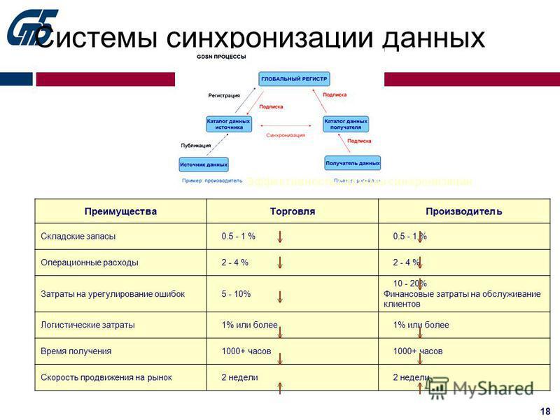 18 Системы синхронизации данных Эффективность системы синхронизации Преимущества ТорговляПроизводитель Складские запасы 0.5 - 1 % Операционные расходы 2 - 4 % Затраты на урегулирование ошибок 5 - 10% 10 - 20% Финансовые затраты на обслуживание клиент