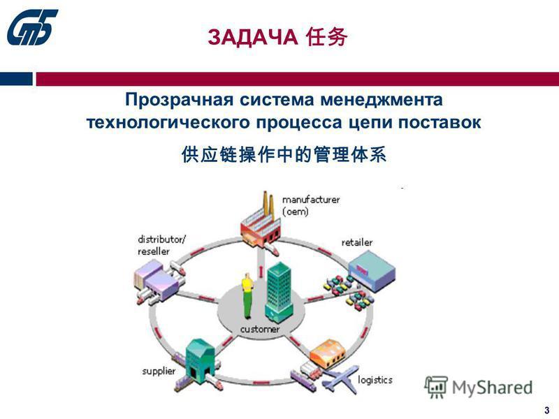 3 Прозрачная система менеджмента технологического процесса цепи поставок ЗАДАЧА