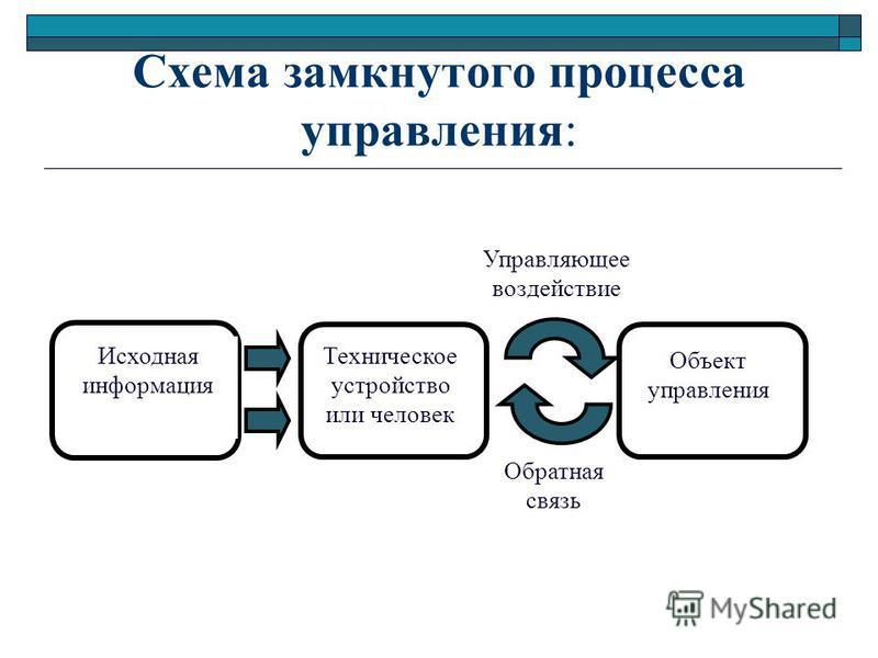 Схема замкнутого процесса управления: Исходная информация Техническое устройство или человек Объект управления Управляющее воздействие Обратная связь