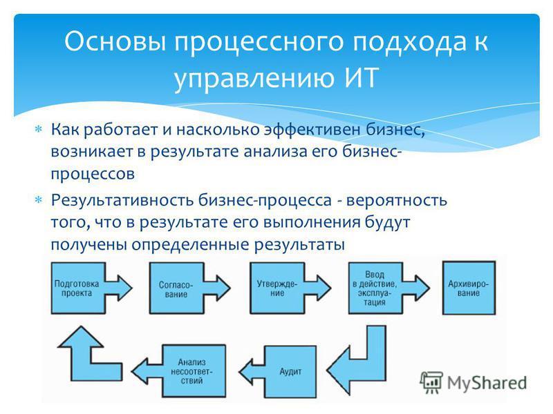 Как работает и насколько эффективен бизнес, возникает в результате анализа его бизнес- процессов Результативность бизнес-процесса - вероятность того, что в результате его выполнения будут получены определенные результаты Основы процессного подхода к
