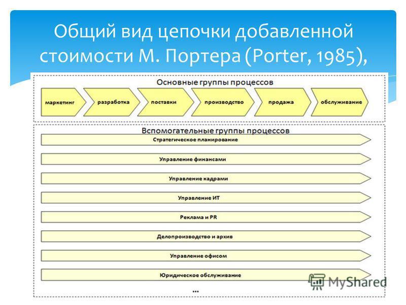 Общий вид цепочки добавленной стоимости М. Портера (Porter, 1985),