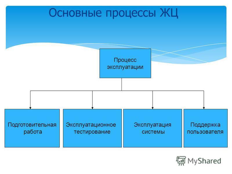 Процесс эксплуатации Подготовительная работа Эксплуатационное тестирование Эксплуатация системы Поддержка пользователя Основные процессы ЖЦ