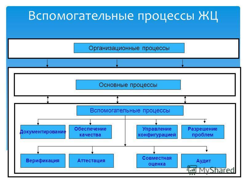 Вспомогательные процессы ЖЦ Организационные процессы Основные процессы Вспомогательные процессы Документирование Верификация Разрешение проблем Управление конфигурацией Обеспечение качества Совместная оценка Аттестация Аудит