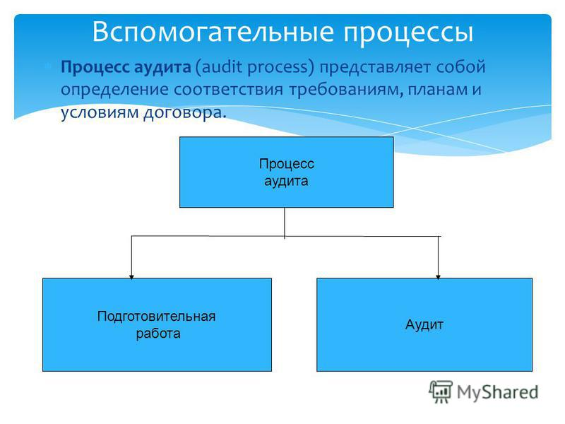 Процесс аудита Подготовительная работа Аудит Вспомогательные процессы Процесс аудита (audit process) представляет собой определение соответствия требованиям, планам и условиям договора.