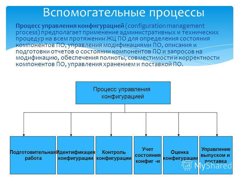 Подготовительная работа Процесс управления конфигурацией Идентификация конфигурации Контроль конфигурации Учет состояния конфиг -и Оценка конфигурации Управление выпуском и поставка Вспомогательные процессы Процесс управления конфигурацией (configura