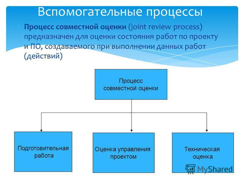 Процесс совместной оценки Подготовительная работа Оценка управления проектом Техническая оценка Вспомогательные процессы Процесс совместной оценки (joint review process) предназначен для оценки состояния работ по проекту и ПО, создаваемого при выполн