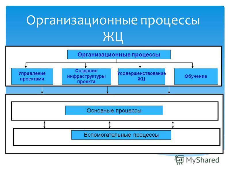 Организационные процессы ЖЦ Основные процессы Организационные процессы Управление проектами Создание инфраструктуры проекта Усовершенствование ЖЦ Обучение Вспомогательные процессы