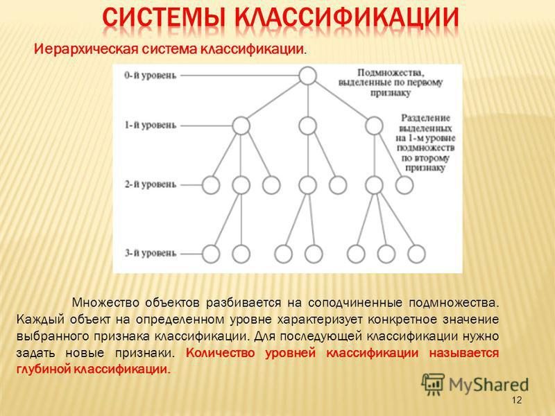 12 Иерархическая система классификации. Множество объектов разбивается на соподчиненные подмножества. Каждый объект на определенном уровне характеризует конкретное значение выбранного признака классификации. Для последующей классификации нужно задать