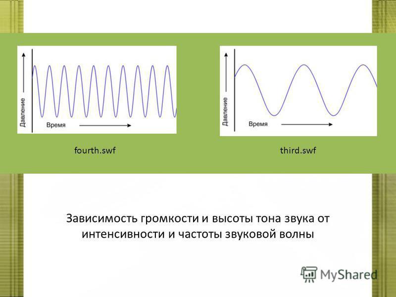 fourth.swfthird.swf Зависимость громкости и высоты тона звука от интенсивности и частоты звуковой волны