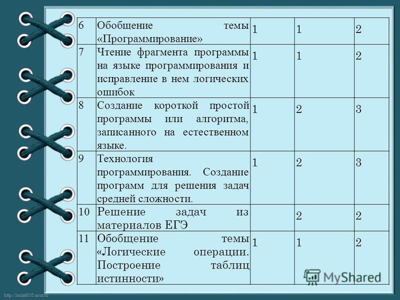 http://linda6035.ucoz.ru/ 6Обобщение темы «Программирование» 112 7Чтение фрагмента программы на языке программирования и исправление в нем логических ошибок 112 8Создание короткой простой программы или алгоритма, записанного на естественном языке. 12