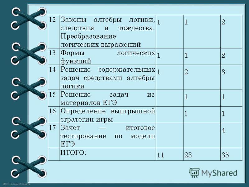 http://linda6035.ucoz.ru/ 12 Законы алгебры логики, следствия и тождества. Преобразование логических выражений 112 13 Формы логических функций 112 14 Решение содержательных задач средствами алгебры логики 123 15 Решение задач из материалов ЕГЭ 11 16